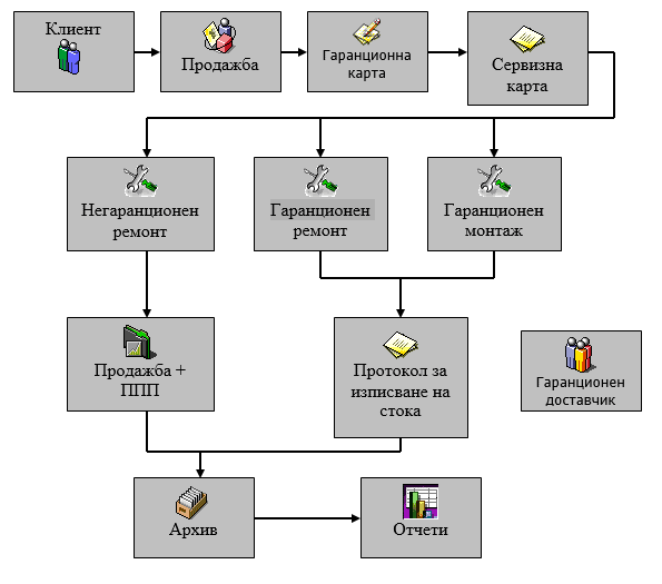 Сервизен модул KamiSL PRO